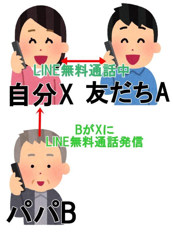 LINE 無料通話 発信着信
