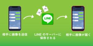 LINEで画像を送信する際は一度サーバー上にデータがアップされる