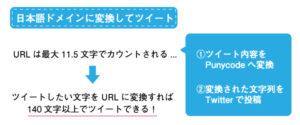 日本語ドメインでTwitterの文字数上限を解放する方法