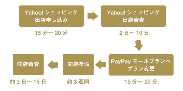 PayPayモールへ出店するまでの流れ